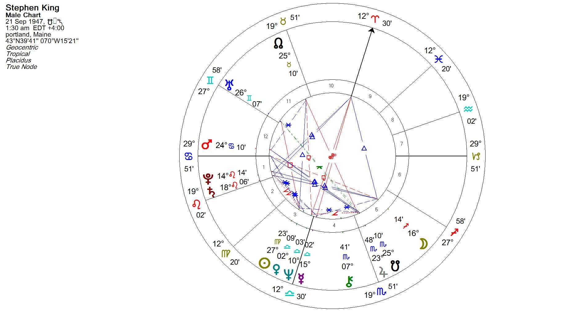 Stephen King Analysh Gene8lioy Xarth Peri Astrologias