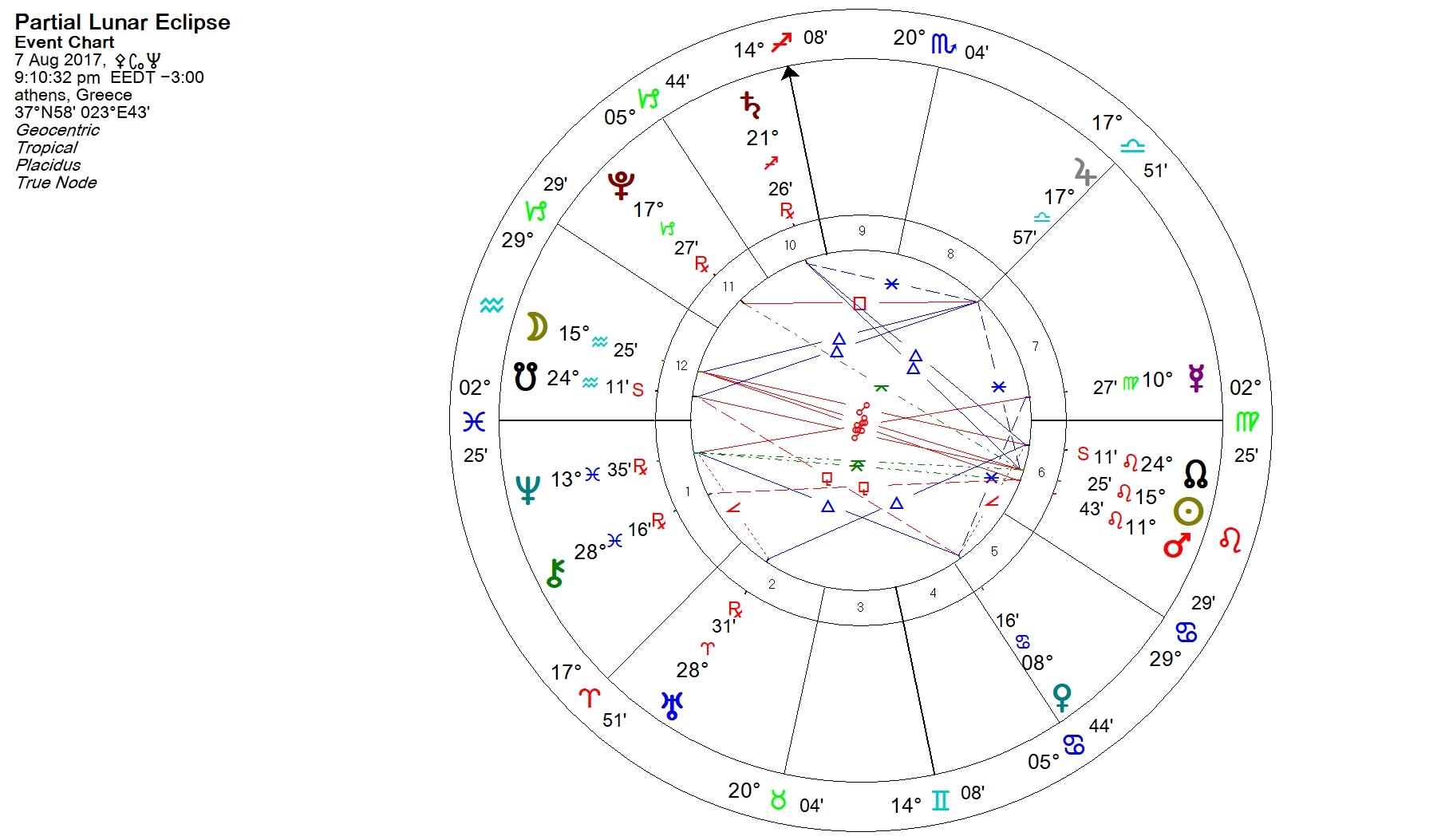 lunar7 8 17