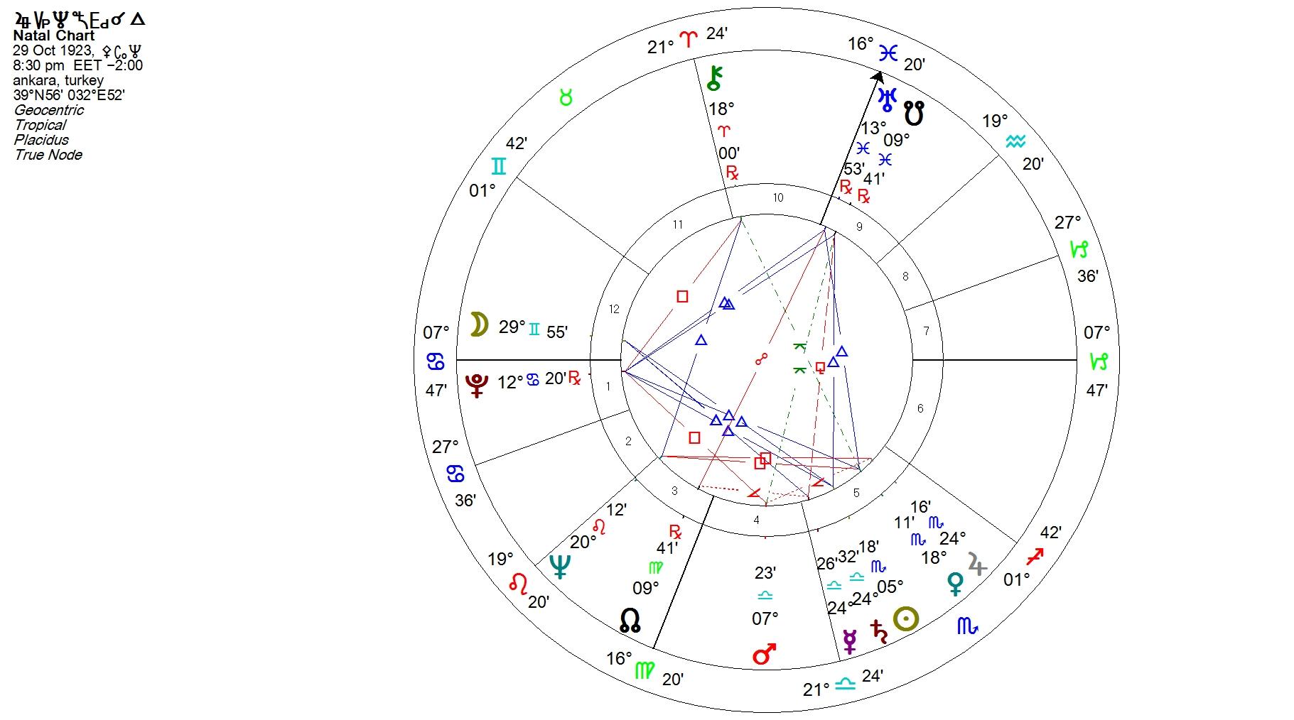 H Astrologikh Analysh Toy Gene8lioy Wroskopioy Ths Toyrkias Peri